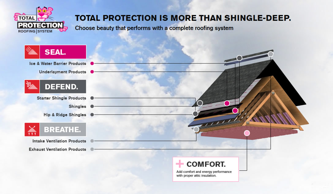 Total Protection Roofing Systems
